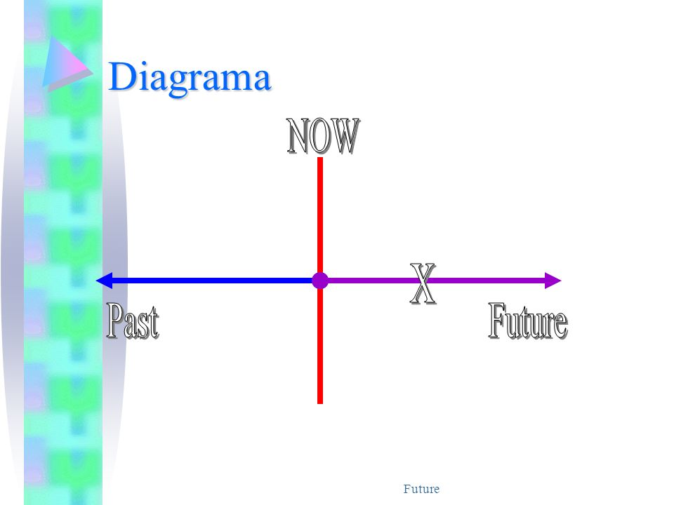 Diagrama NOW X Past Future Future