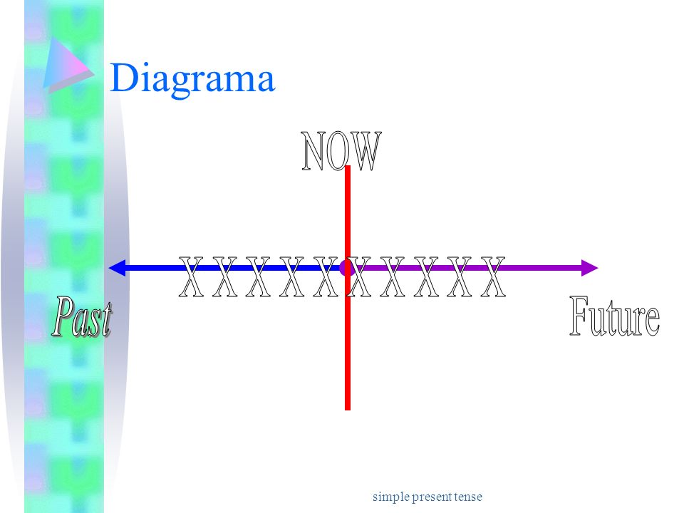 Diagrama NOW X X X X X X X X X X Past Future simple present tense
