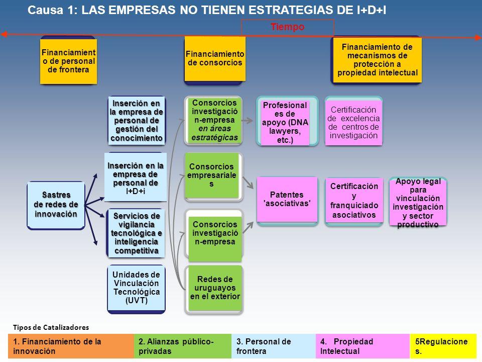 Causa 1: LAS EMPRESAS NO TIENEN ESTRATEGIAS DE I+D+I