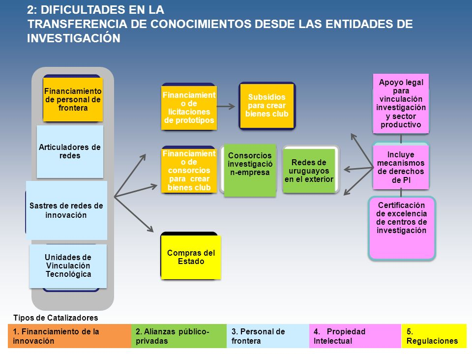 TRANSFERENCIA DE CONOCIMIENTOS DESDE LAS ENTIDADES DE INVESTIGACIÓN