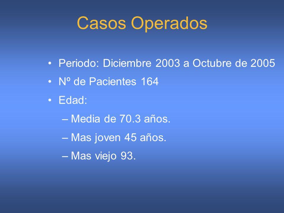 Casos Operados Periodo: Diciembre 2003 a Octubre de 2005