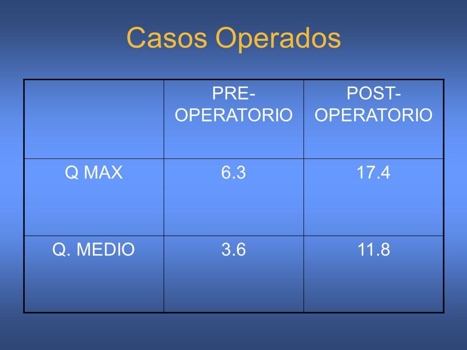 Casos Operados PRE-OPERATORIO POST-OPERATORIO Q MAX 6.3 17.4 Q. MEDIO