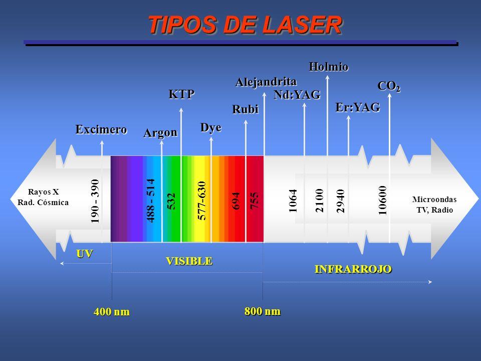 TIPOS DE LASER Holmio Alejandrita CO2 KTP Nd:YAG Er:YAG Rubi Dye