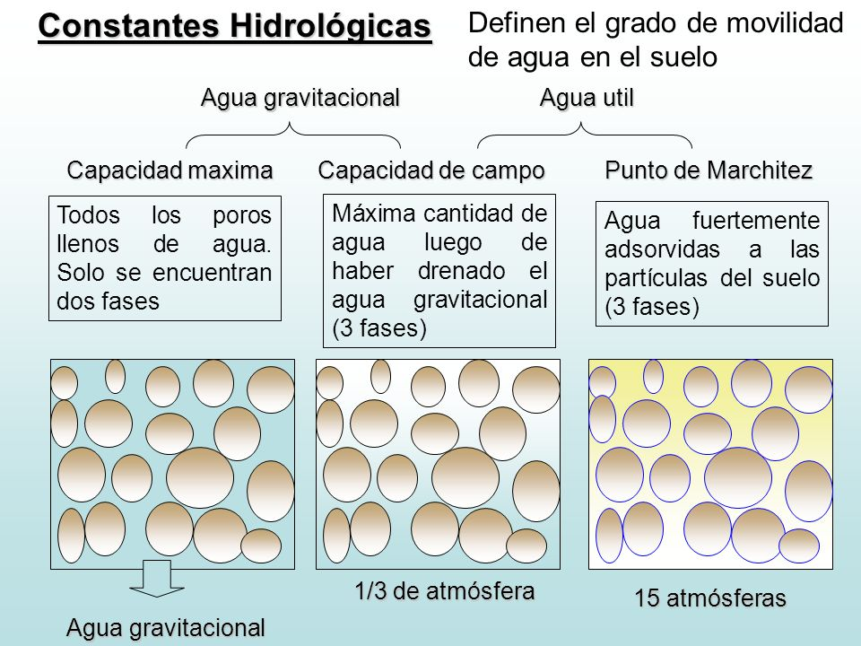 Constantes Hidrológicas