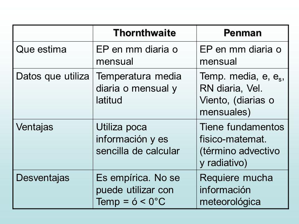 Thornthwaite Penman. Que estima. EP en mm diaria o mensual. Datos que utiliza. Temperatura media diaria o mensual y latitud.