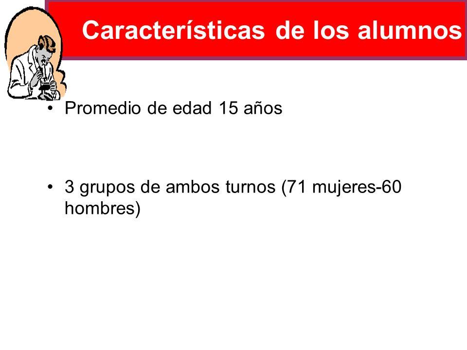 Características de los alumnos