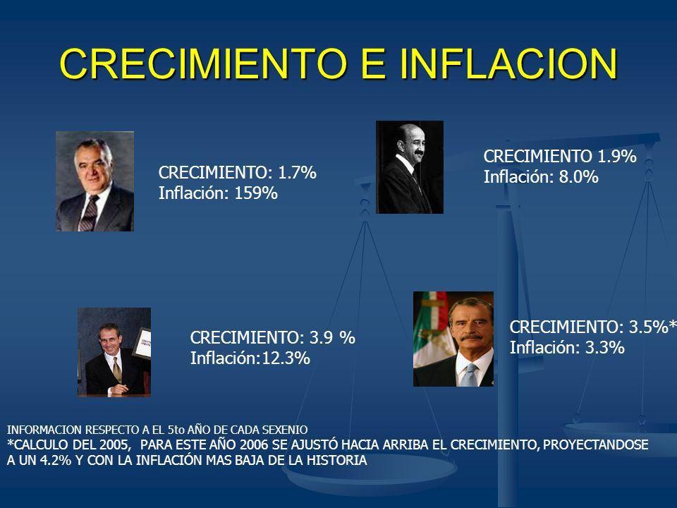 CRECIMIENTO E INFLACION