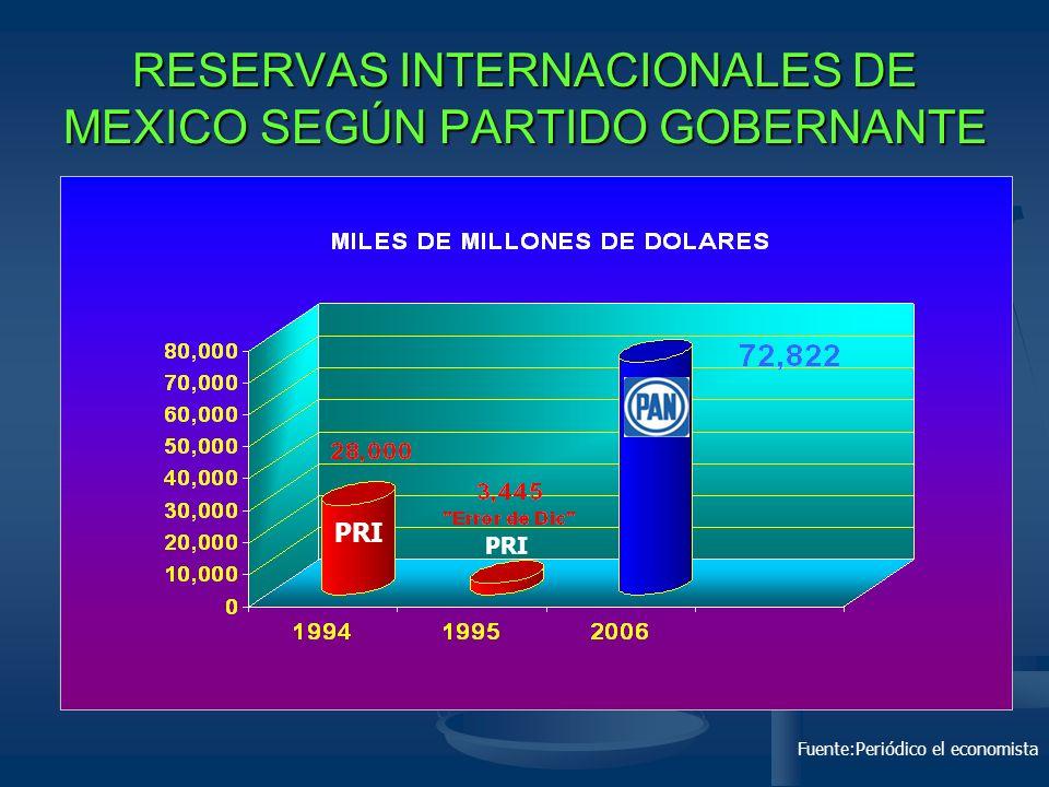 RESERVAS INTERNACIONALES DE MEXICO SEGÚN PARTIDO GOBERNANTE