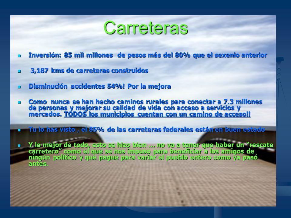 Carreteras Inversión: 85 mil millones de pesos más del 80% que el sexenio anterior. 3,187 kms de carreteras construidos.