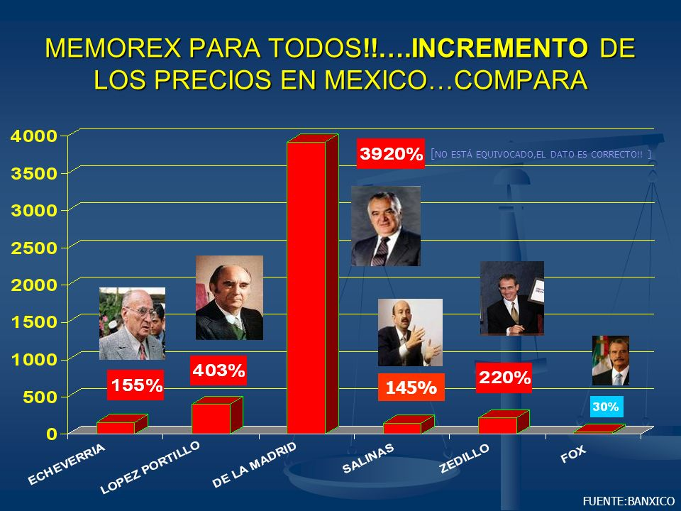 MEMOREX PARA TODOS!!….INCREMENTO DE LOS PRECIOS EN MEXICO…COMPARA
