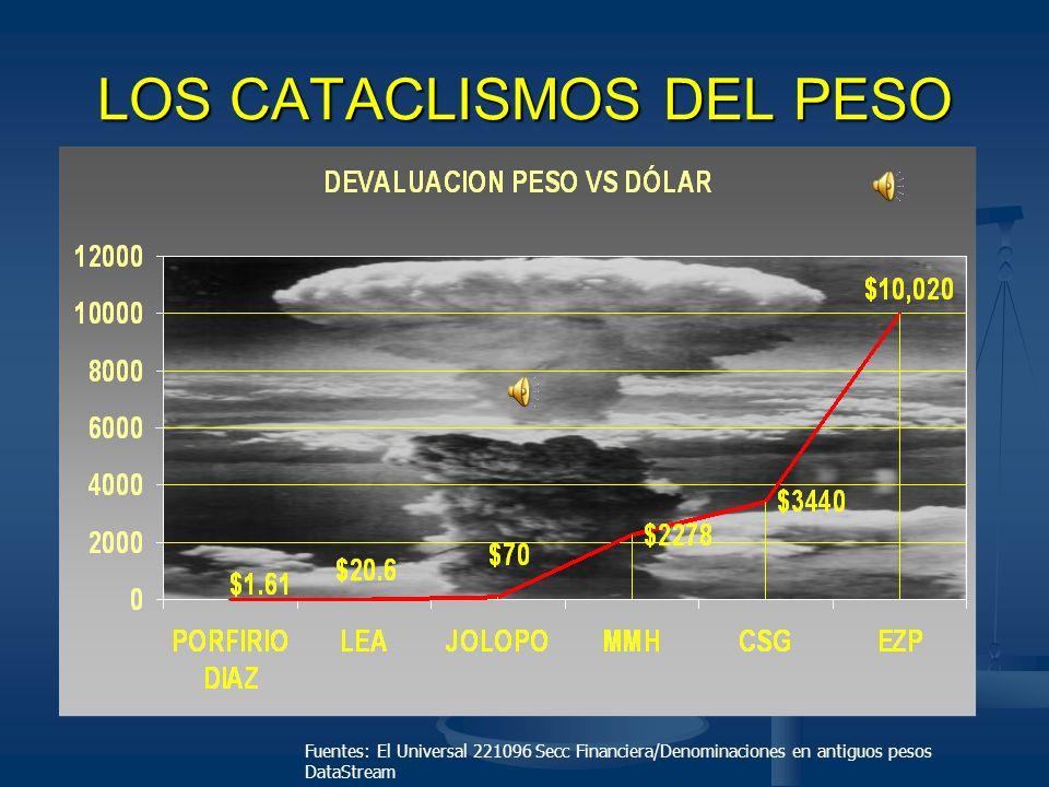 LOS CATACLISMOS DEL PESO
