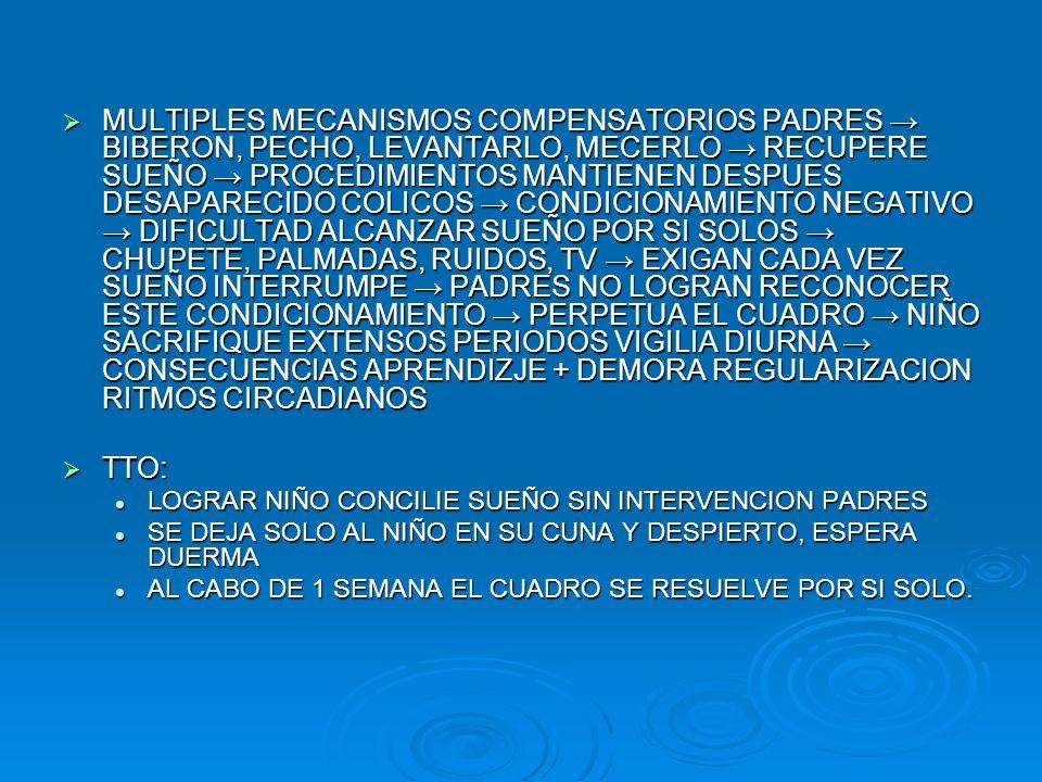 MULTIPLES MECANISMOS COMPENSATORIOS PADRES → BIBERON, PECHO, LEVANTARLO, MECERLO → RECUPERE SUEÑO → PROCEDIMIENTOS MANTIENEN DESPUES DESAPARECIDO COLICOS → CONDICIONAMIENTO NEGATIVO → DIFICULTAD ALCANZAR SUEÑO POR SI SOLOS → CHUPETE, PALMADAS, RUIDOS, TV → EXIGAN CADA VEZ SUEÑO INTERRUMPE → PADRES NO LOGRAN RECONOCER ESTE CONDICIONAMIENTO → PERPETUA EL CUADRO → NIÑO SACRIFIQUE EXTENSOS PERIODOS VIGILIA DIURNA → CONSECUENCIAS APRENDIZJE + DEMORA REGULARIZACION RITMOS CIRCADIANOS
