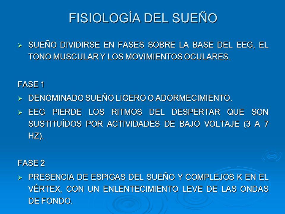 FISIOLOGÍA DEL SUEÑO SUEÑO DIVIDIRSE EN FASES SOBRE LA BASE DEL EEG, EL TONO MUSCULAR Y LOS MOVIMIENTOS OCULARES.