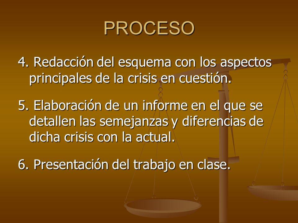 PROCESO 4. Redacción del esquema con los aspectos principales de la crisis en cuestión.