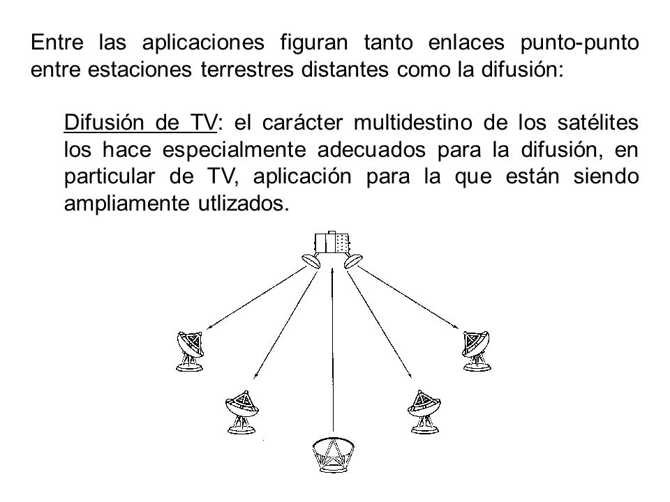 Entre las aplicaciones figuran tanto enlaces punto-punto entre estaciones terrestres distantes como la difusión: