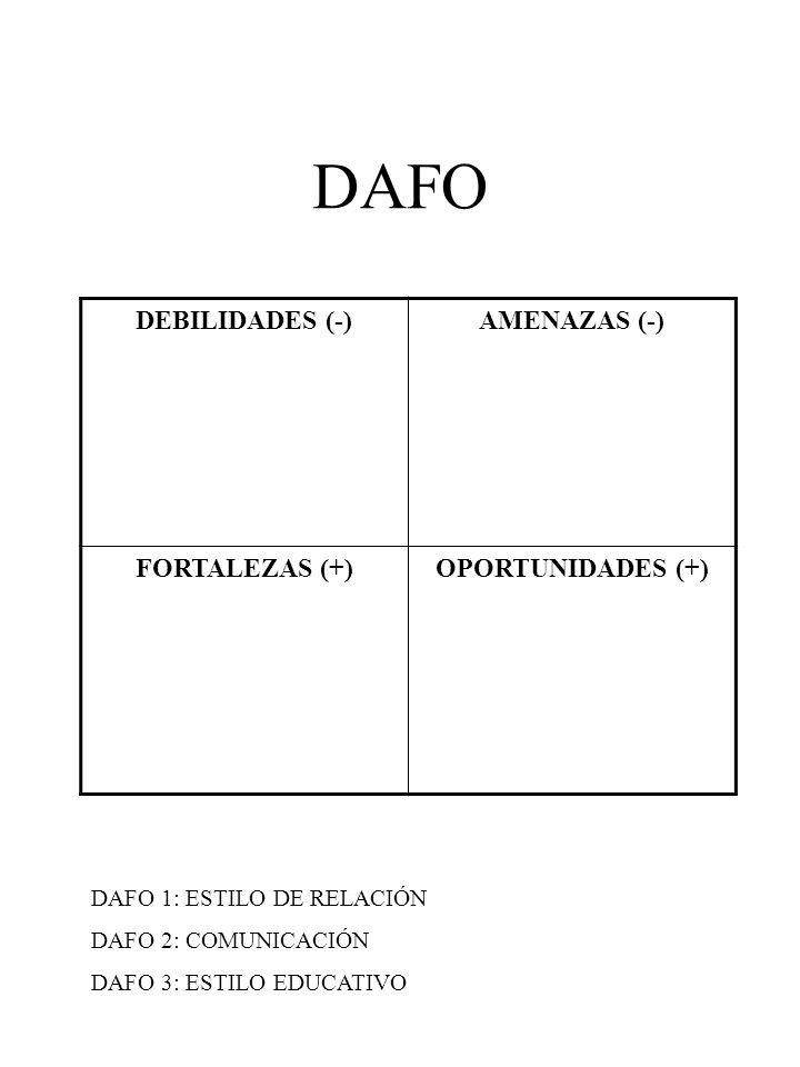 DAFO DEBILIDADES (-) AMENAZAS (-) FORTALEZAS (+) OPORTUNIDADES (+)