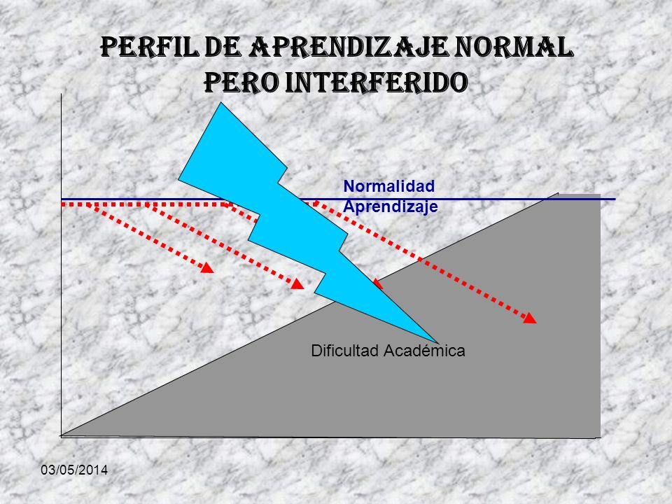 Perfil de Aprendizaje normal pero Interferido