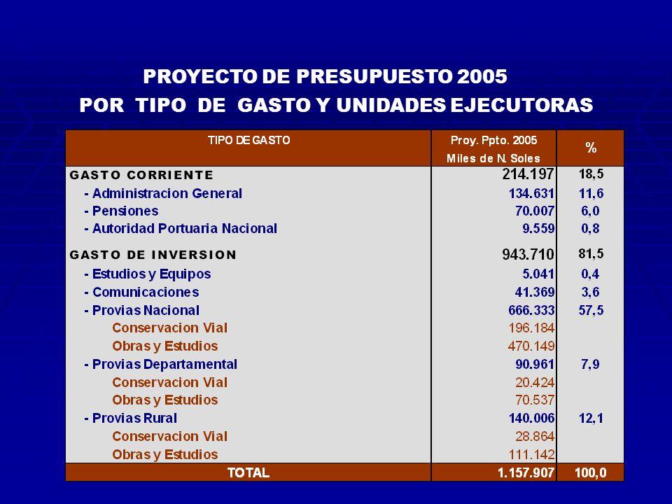 POR TIPO DE GASTO Y UNIDADES EJECUTORAS