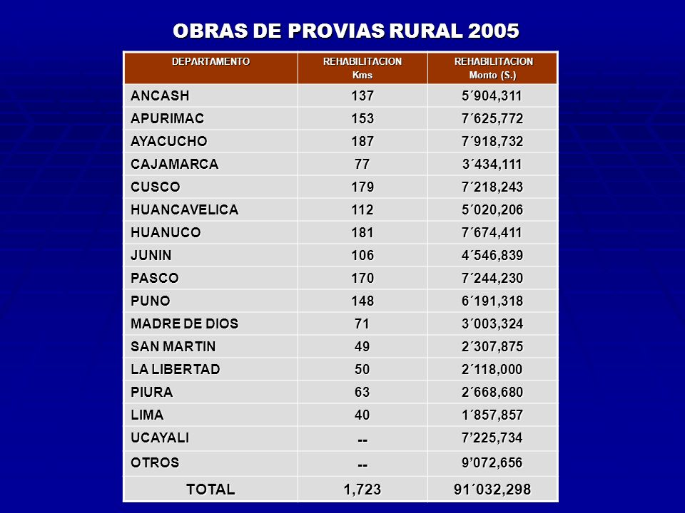OBRAS DE PROVIAS RURAL 2005 -- TOTAL 1,723 91´032,298 ANCASH 137