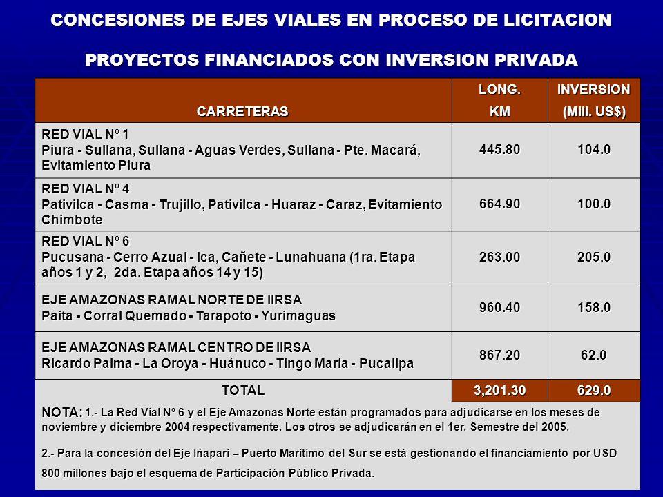 CONCESIONES DE EJES VIALES EN PROCESO DE LICITACION PROYECTOS FINANCIADOS CON INVERSION PRIVADA