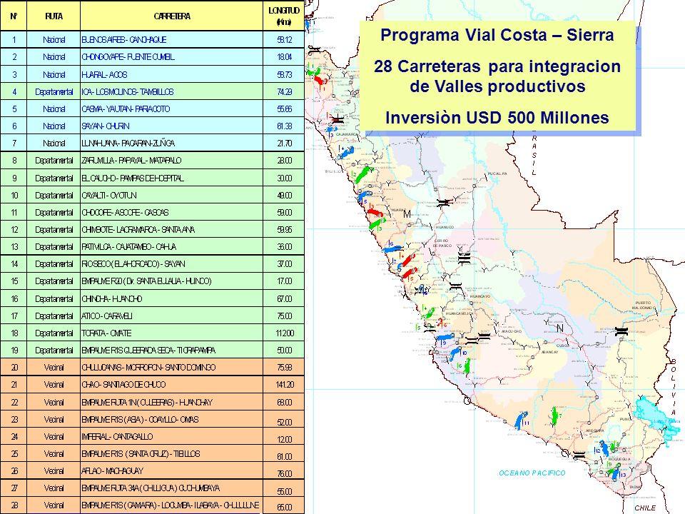 Programa Vial Costa – Sierra