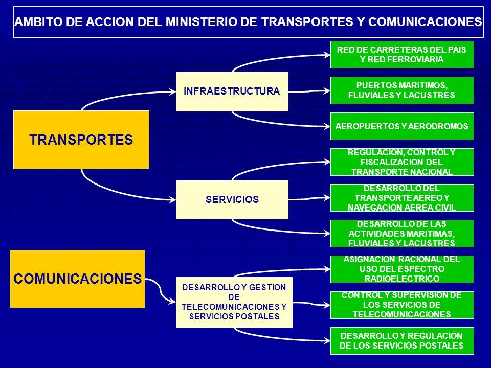 TRANSPORTES COMUNICACIONES