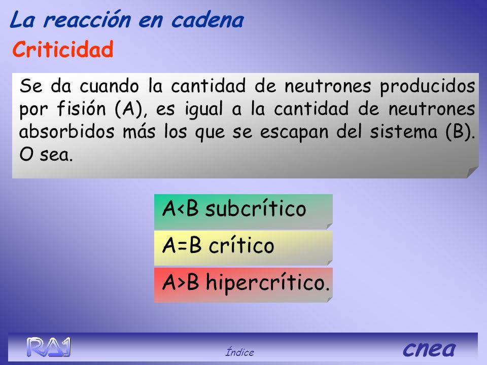 La reacción en cadena Criticidad A<B subcrítico A=B crítico