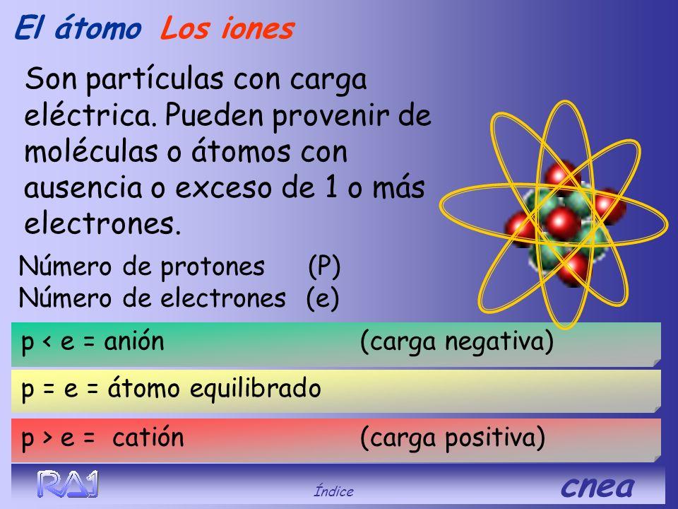 El átomo Los iones. Son partículas con carga eléctrica. Pueden provenir de moléculas o átomos con ausencia o exceso de 1 o más electrones.