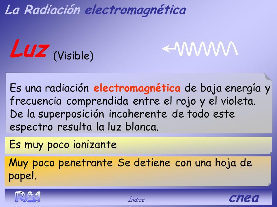 Luz La Radiación electromagnética (Visible)