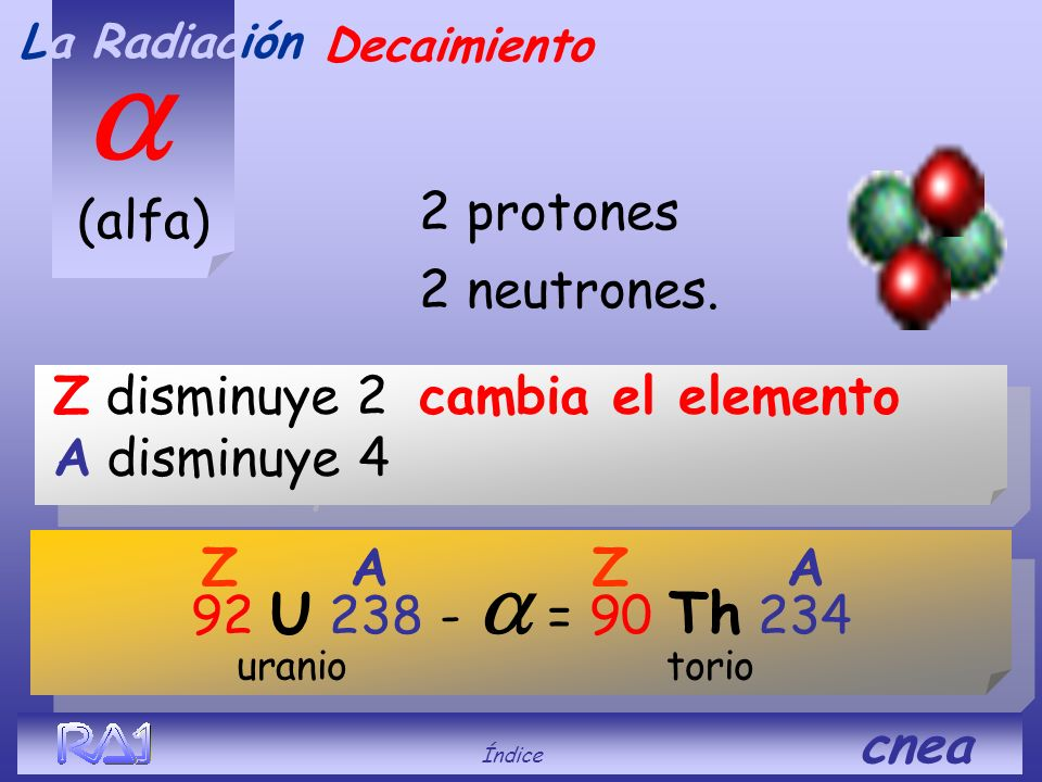 a (alfa) 2 protones 2 neutrones.