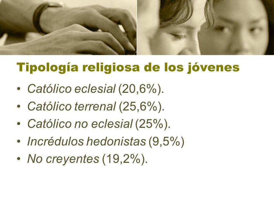 Tipología religiosa de los jóvenes