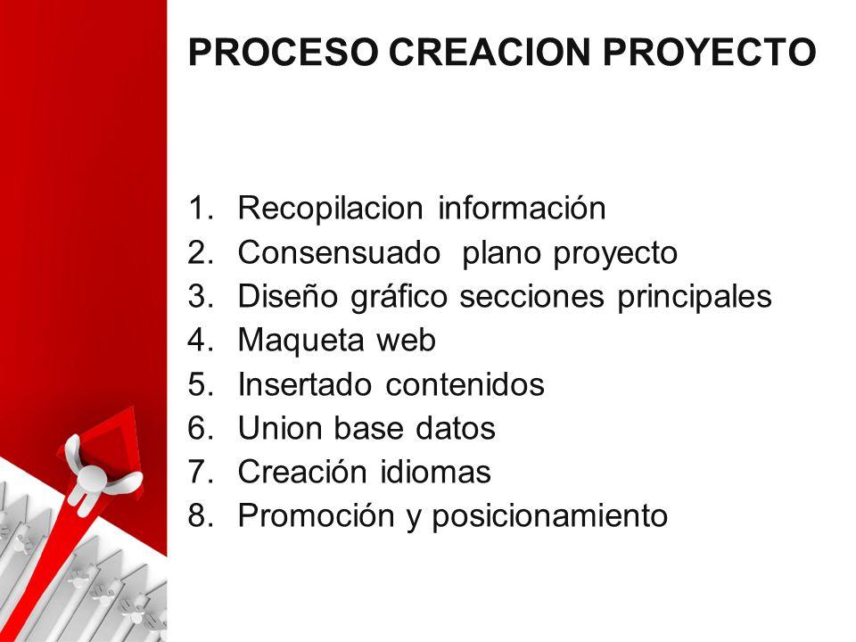 PROCESO CREACION PROYECTO