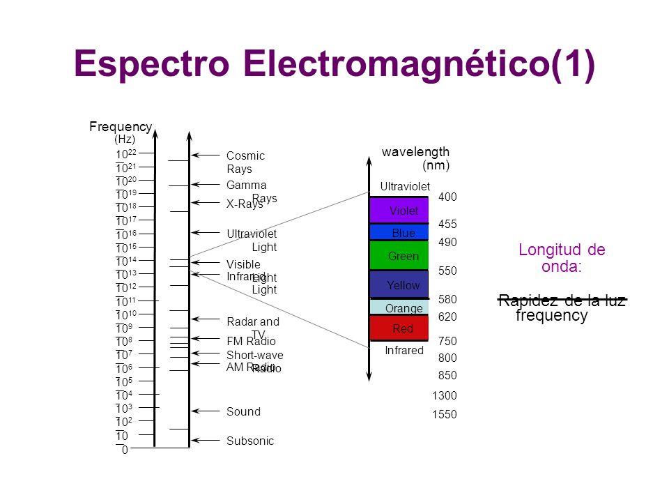 Espectro Electromagnético(1)