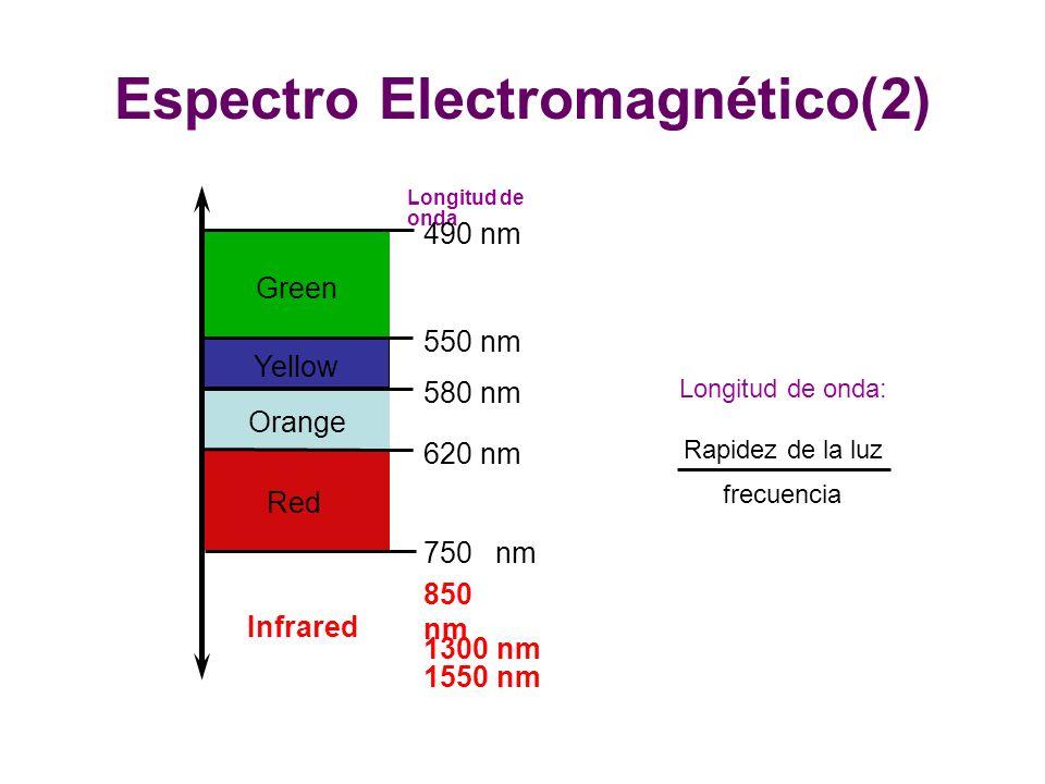 Espectro Electromagnético(2)