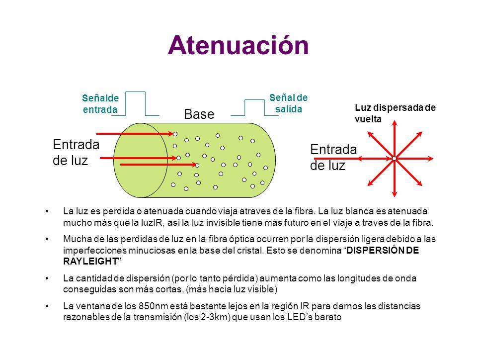 Atenuación Base Entrada de luz Entrada de luz Señalde entrada