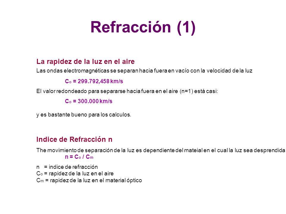 Refracción (1) La rapidez de la luz en el aire Las ondas electromagnéticas se separan hacia fuera en vacío con la velocidad de la luz.