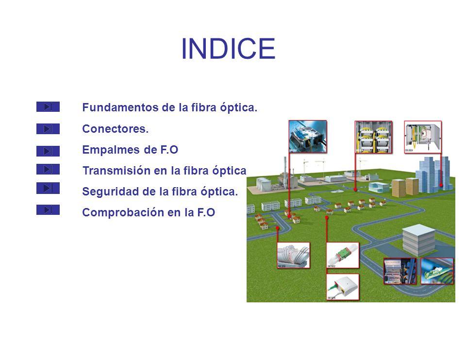 INDICE Fundamentos de la fibra óptica. Conectores. Empalmes de F.O