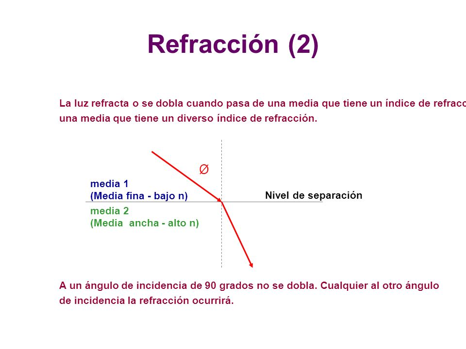 Refracción (2) La luz refracta o se dobla cuando pasa de una media que tiene un índice de refracción a.