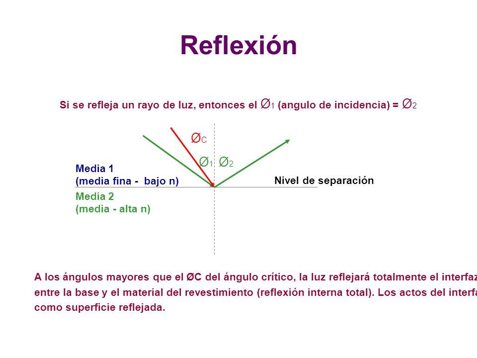 Reflexión Si se refleja un rayo de luz, entonces el Ø1 (angulo de incidencia) = Ø2. ØC. Ø1. Ø2. Media 1.