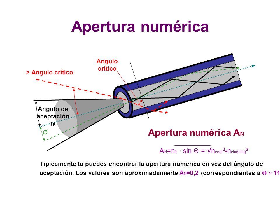 Apertura numérica Apertura numérica AN