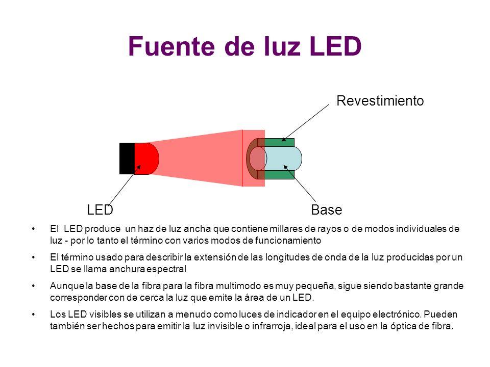 Fuente de luz LED LED Base Revestimiento