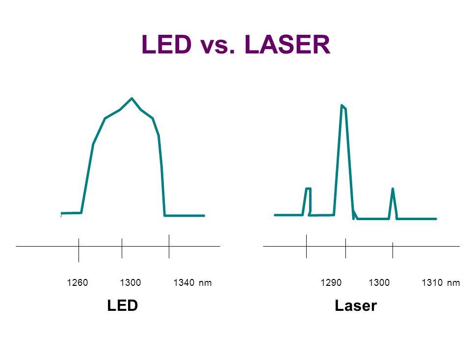 LED vs. LASER LED. Laser.