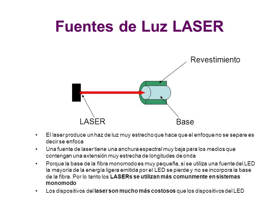 Fuentes de Luz LASER Revestimiento LASER Base