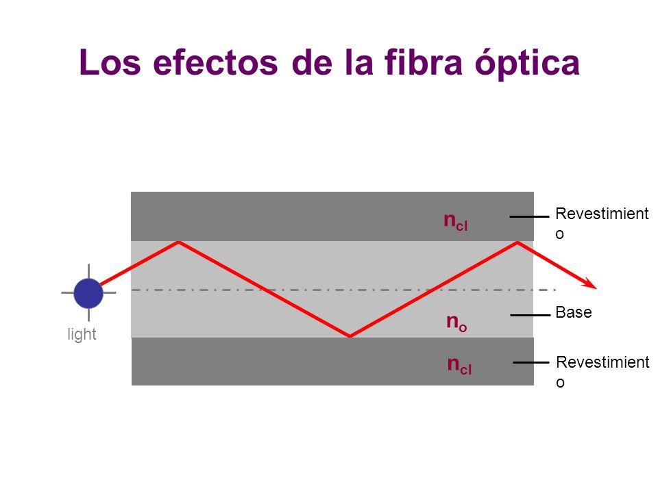 Los efectos de la fibra óptica