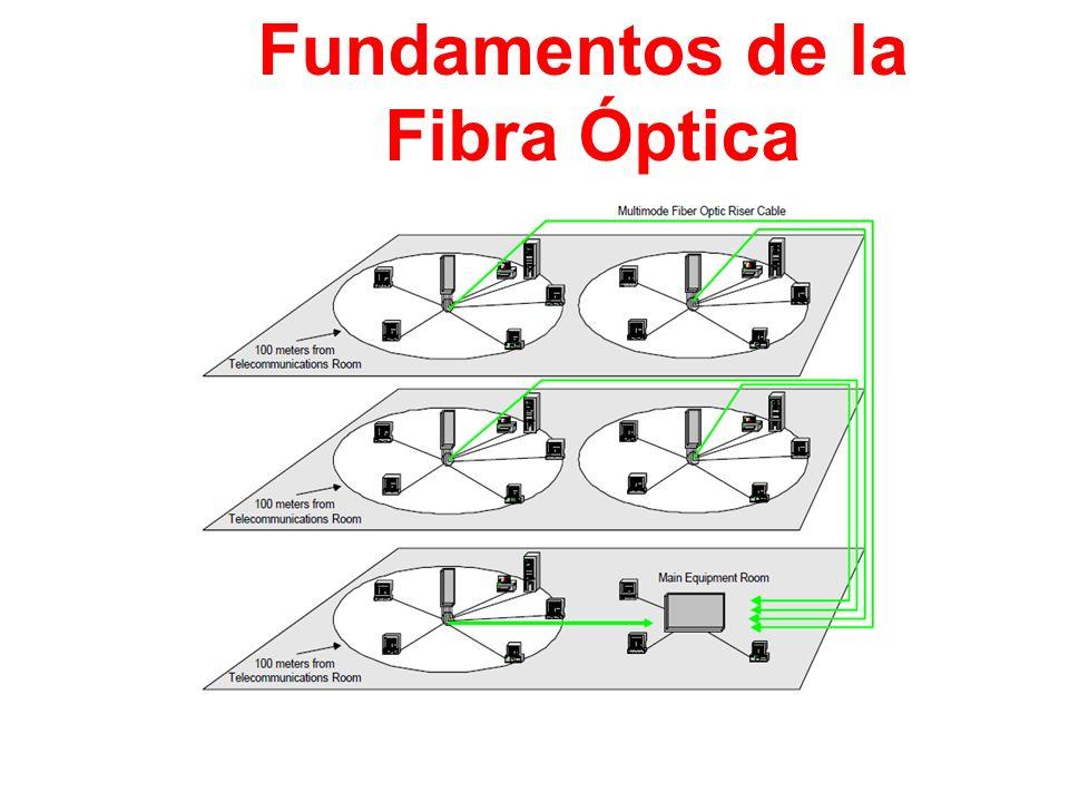 Fundamentos de la Fibra Óptica