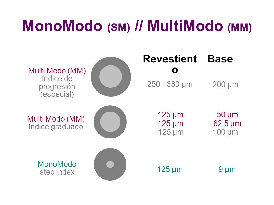 MonoModo (SM) // MultiModo (MM)