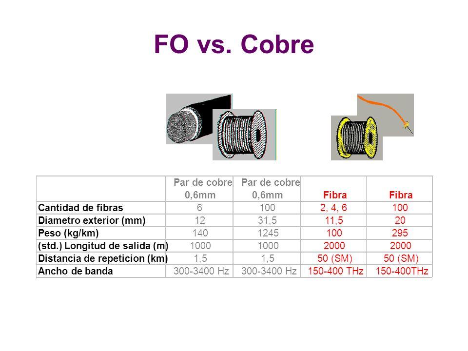 FO vs. Cobre Par de cobre Par de cobre 0,6mm 0,6mm Fibra Fibra