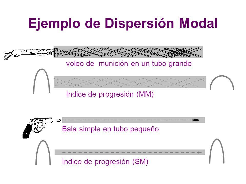 Ejemplo de Dispersión Modal