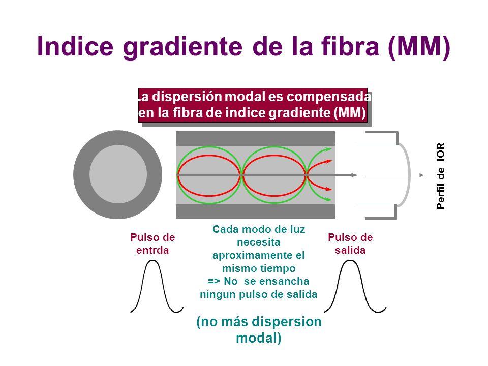 Indice gradiente de la fibra (MM)