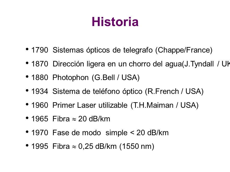 Historia 1790 Sistemas ópticos de telegrafo (Chappe/France)